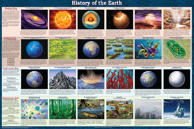 earth history Important dates and cool creatures in earth history, educational resources for k-16, kentucky geological survey.